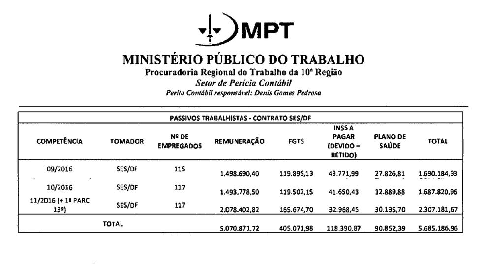 Cálculo do Ministério Público do Trabalho que levanta valor necessário para cobrir encargos trabalhistas de servidores do Hospital Regional de Santa Maria (Foto: Reprodução)