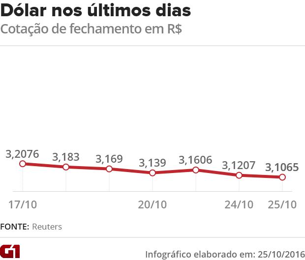 Cotação do dólar nos últimos dias (Foto: G1)