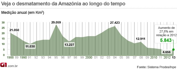 gráfico desmatamento amazônia 2013 (Foto: gráfico desmatamento amazônia 2013)