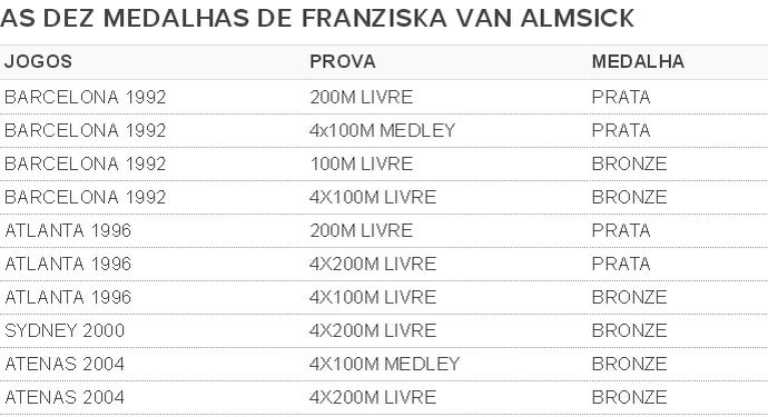 Medalhas Franziska Van Almsick (Foto: SporTV.com)