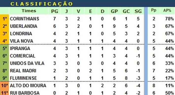 Classificação da Série A da LDC até a terceira rodada (Foto: Divulgação / LDC)