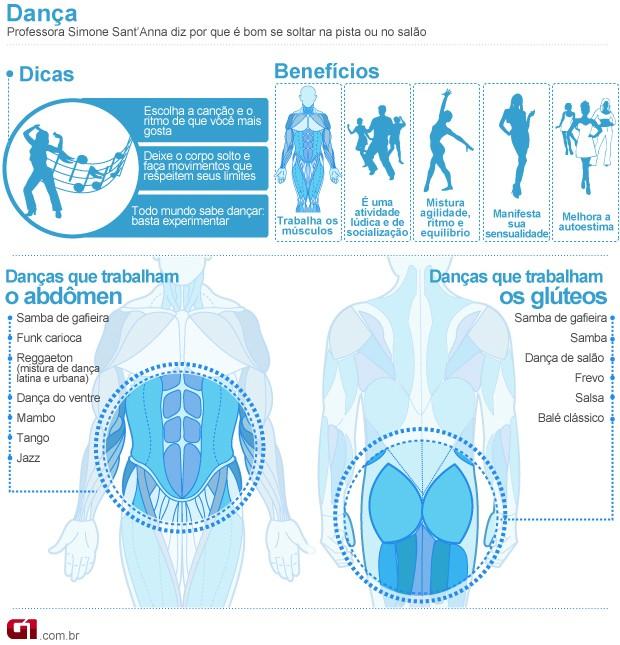 <b>Bem</b> Estar - <b>Dançar</b> balé e zouk ajuda a melhorar a flexibilidade e <b>...</b> 2014