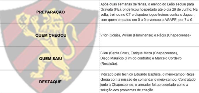 Pacotão dos Clubes - Sport (Foto: Editoria de Arte)