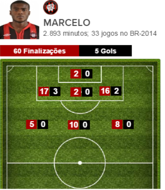 Finalizações de Marcelo pelo Atlético-PR no Brasileirão-2014 (Foto: Globo)