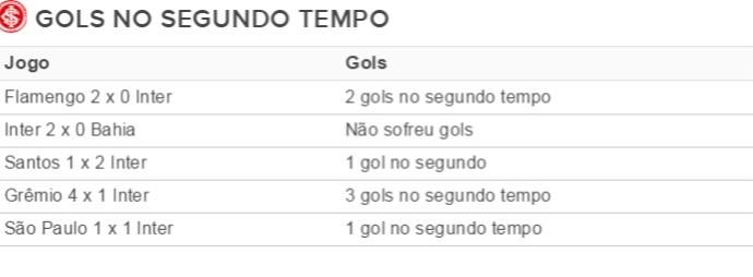 Tabela gols sofridos Inter (Foto: Reprodução)