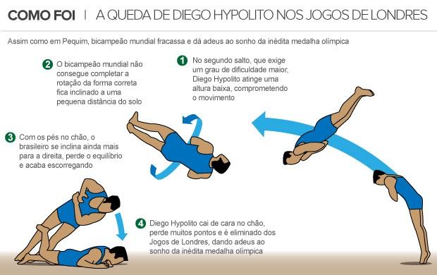 info queda Diego Hypolito (Foto: arte esporte)