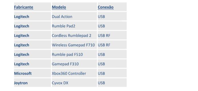 Lista de joysticks compatíveis com Smart TVs Samsung com Tizen (Foto: Divulgação/Samsung)