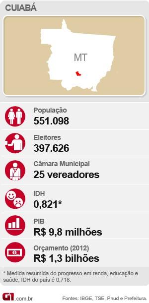 Mapa eleição Cuiabá