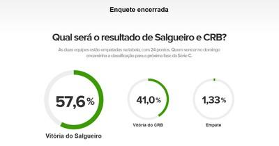 Resultado da enquete do jogo entre Salgueiro e CRB  (Foto: GloboEsporte.com)