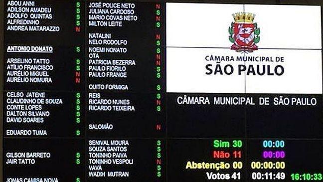 Placar da votação na Câmara Municpal de São Paulo (Foto: Juliana Diógenes / Estadão)