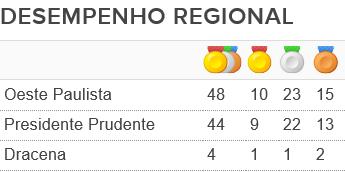 Tabela Presidente Prudente e região Jogos Abertos (Foto: Editoria de Arte)