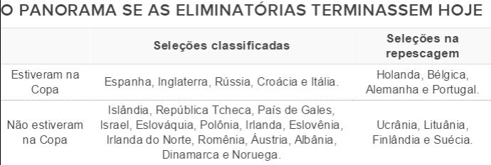 Panorama das eliminatórias da Eurocopa de 2016 (Foto: GloboEsporte.com)