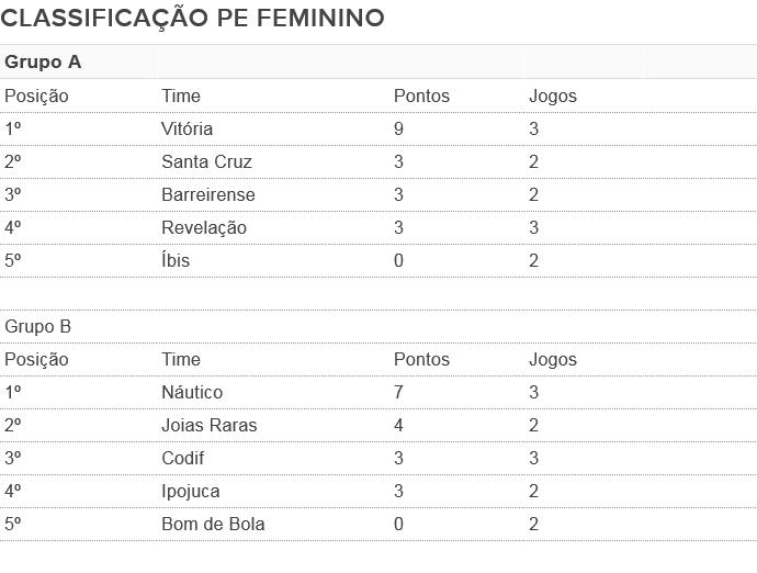 classificação PE Feminino 3ª rodada (Foto: GloboEsporte.com)