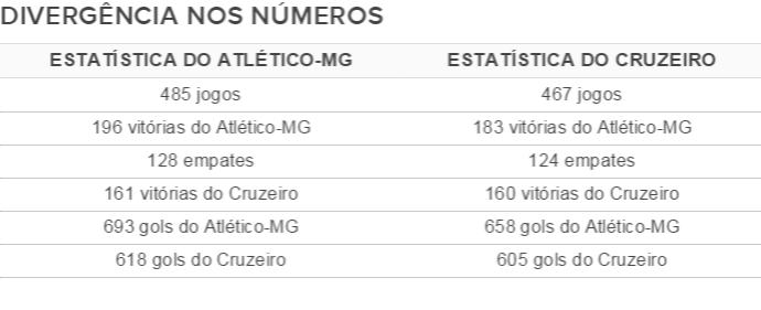 Tabela com estatísticas de Atlético-MG e Cruzeiro (Foto: GloboEsporte.com)