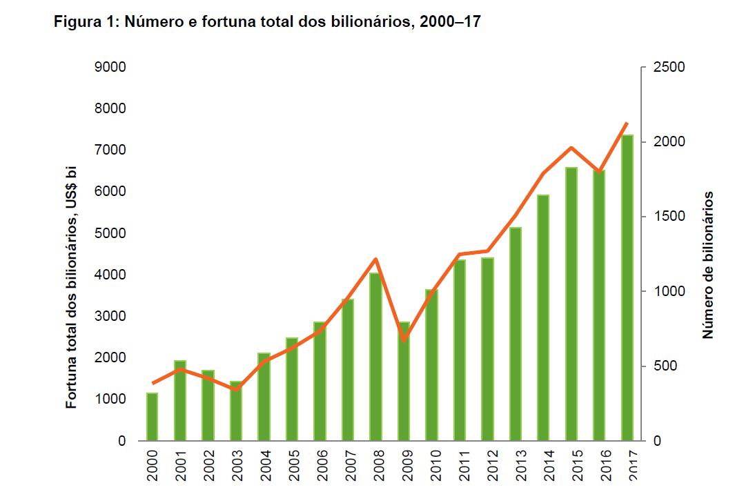 Gráfico extraído do relatório da Oxfam que apresenta crescimento de bilionários (Foto: Oxfam)