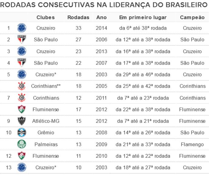 Recordes do Cruzeiro de rodadas na liderança (Foto: GloboEsporte.com)