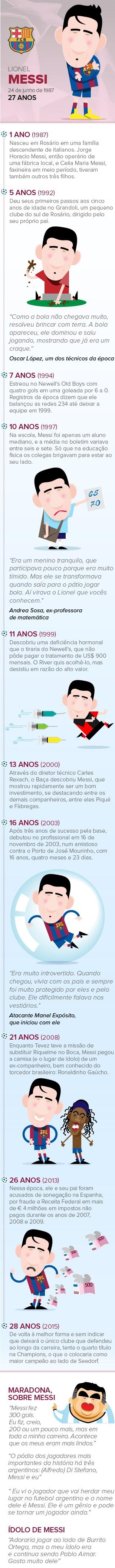Info Linha do Tempo MESSI Juventus x Barcelona (Foto: infoesporte)