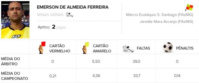 Infos de arbitragem Rodada #14 - Emerson de Almeida Ferreira (Foto: Arte / Globoesporte.com)
