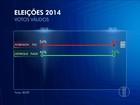 Ibope, votos válidos: Dilma tem 73% e Aécio, 27%, no Rio Grande do Norte