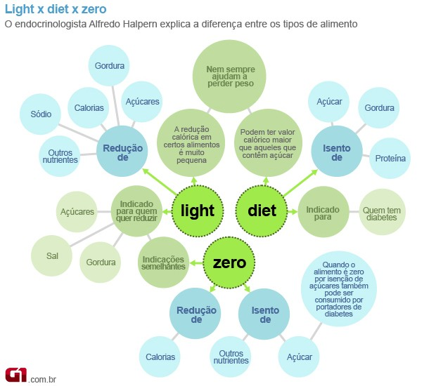 Light, diet e zero (Foto: Arte/G1)