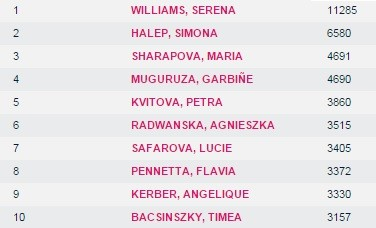 tênis ranking WTA (Foto: Reprodução WTA)
