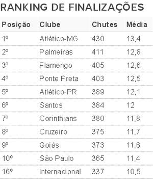 Ranking finalizações Inter (Foto: Reprodução)