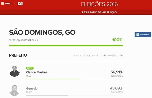 Cleiton Martins (PSDB) obteve 56,91% dos votos e Genésio (PMDB), 43,09% (Foto: Reprodução/G1)