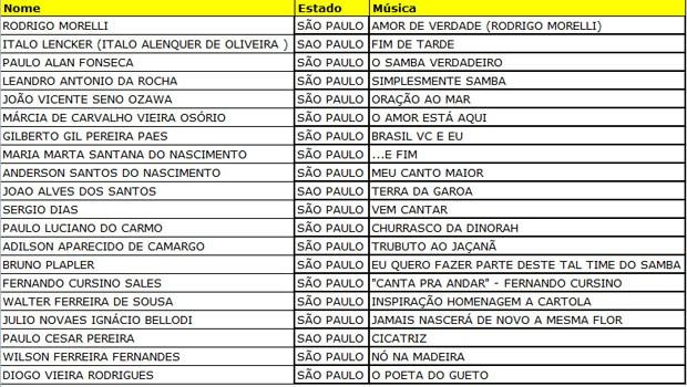 Lista dos selecionados para show no CEU Alto Alegre (Foto: Reprodução/Arte/G1)
