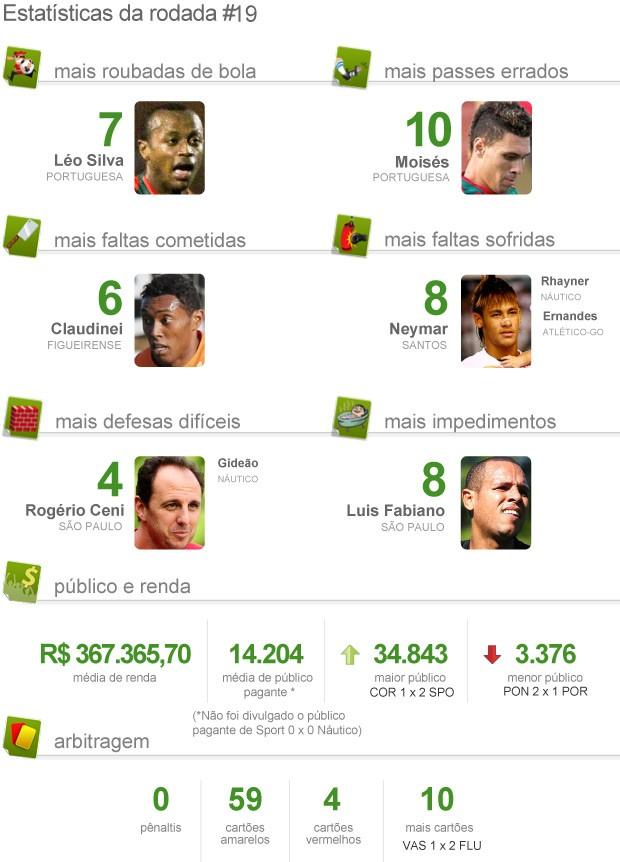 Estatística pacotão da 19ª rodada brasileirão 2012 - 2 (Foto: Editoria de arte / Globoesporte.com)