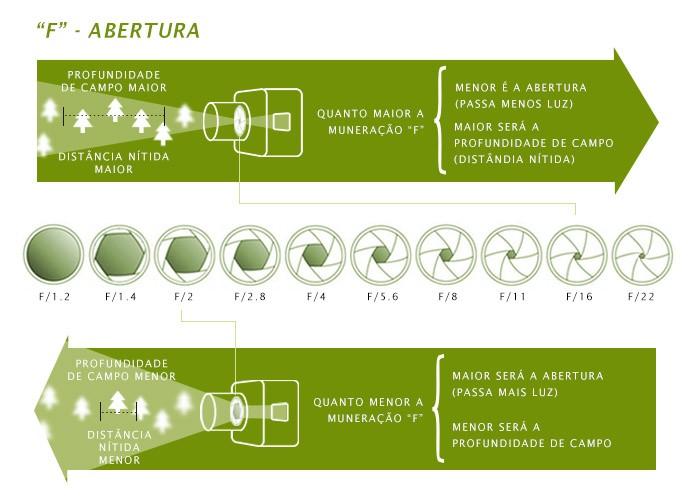 "Esquema explicativo sobre a abertura ""f"" das lentes (Foto: TechTudo / Adriano Hamaguchi) (Foto: Esquema explicativo sobre a abertura ""f"" das lentes (Foto: TechTudo / Adriano Hamaguchi))"