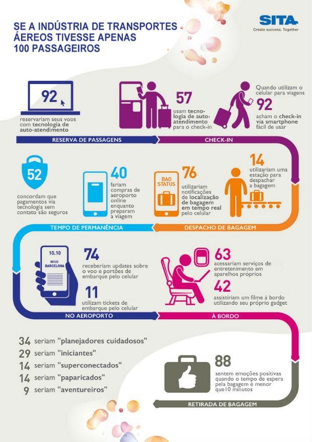 Infográfico tipos de passageiros de avião (Foto: SITA / Passenger 2016 IT Trends)