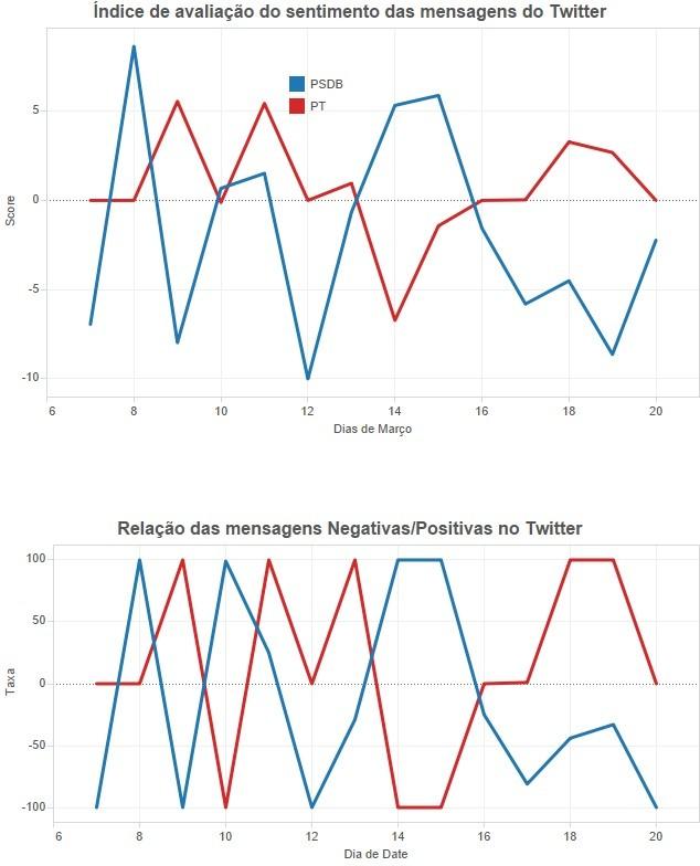 Sentimento das mensagens no Twitter