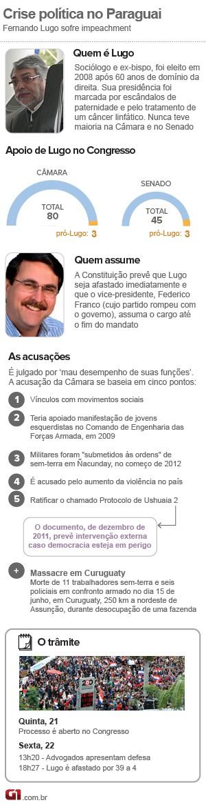 arte cronologia paraguai pós-impeachment (Foto: 1)