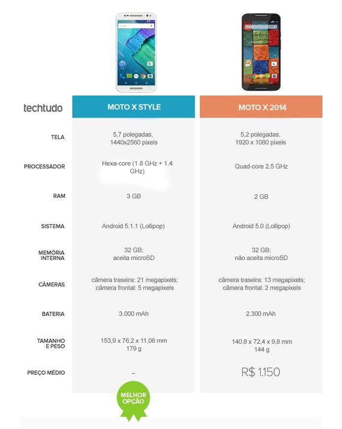Moto X Style levou a melhor no comparativo (Foto: Arte/TechTudo)