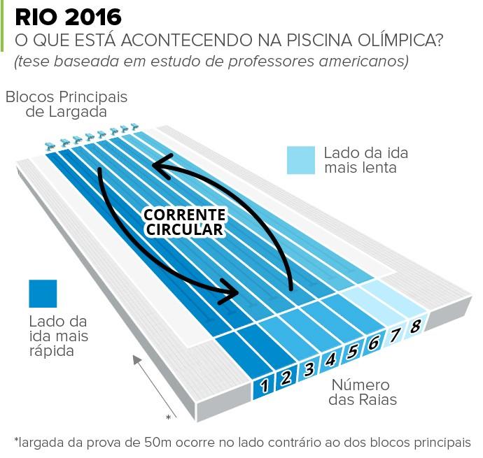 Estudo sugere exist ncia de corrente na piscina ol mpica for Piscina olimpica medidas