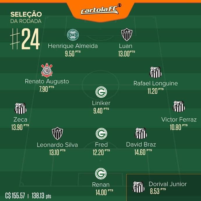 Seleção Cartola Rodada 24 (Foto: Futdados)