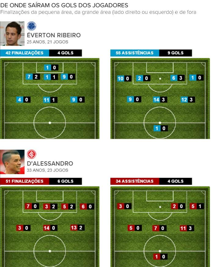 Info_CAMPINHO_Finalizacoes-e-Assistencias_Cruzeiro-x-Inter 2 (Foto: Infoesporte)