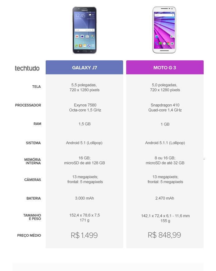 Tabela comparativa entre Galaxy J7 e Moto G 3 (Foto: Arte/TechTudo)