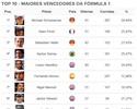 Ranking de vitórias: Hamilton vê Vettel deixar Senna para trás e se isolar em 3º