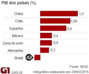 Arte PIB - PIB dos países (Foto: Arte/G1)
