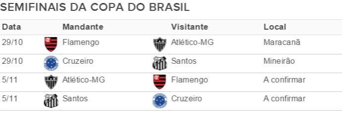 Tabela semifinais Copa do Brasil (Foto: GloboEsporte.com)