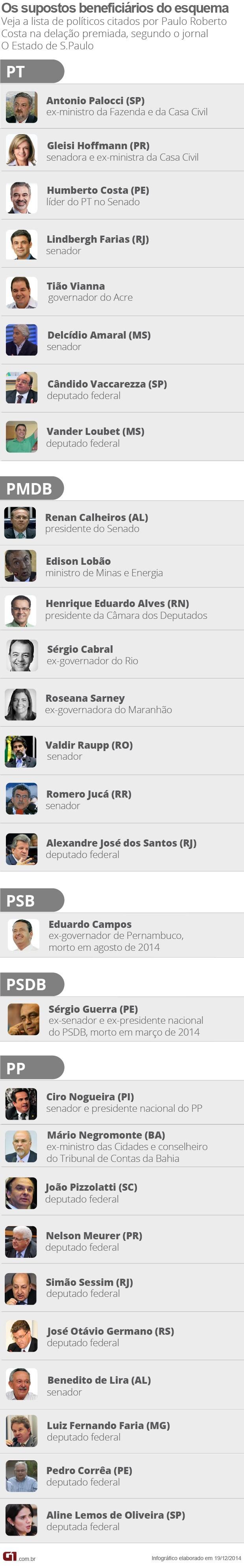 VALE ESTE! Lista dos políticos mencionados por Paulo Roberto Costa na delação premiada (Foto: Editoria de Arte G1)