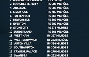 """No Brasil, """"zebra"""" Leicester seria o quarto time de maior investimento"""
