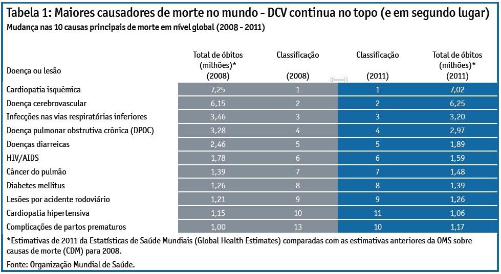 Tabela - Doença cardíaca (Foto: Relatório da Economist Intelligence Unit)