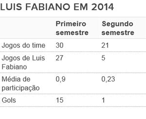 Tabela - Luis Fabiano em 2014 (Foto: GloboEsporte.com)