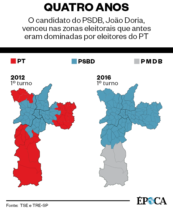 Quatro anos. O candidato do PSDB, João Doria, venceu nas zonas eleitorais que antes eram dominadas por eleitores do PT (Foto: Época )