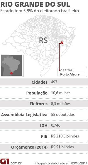 Arte do G1 RS eleições rio grande do sul  (Foto: Arte/G1)