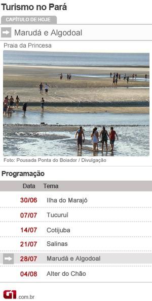 Gráfico Série Verão - G1 Pará (Foto: Nathiel Moraes/G1)