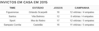 Tabela invictos 2015 (Foto: GloboEsporte.com)