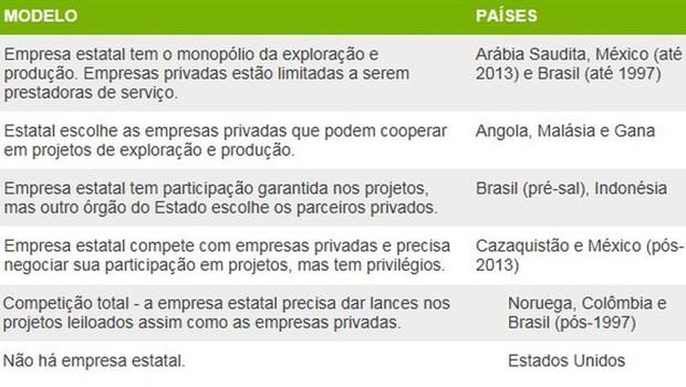 Quadro resume os modelos adotados em diversos países (Foto: BBC)